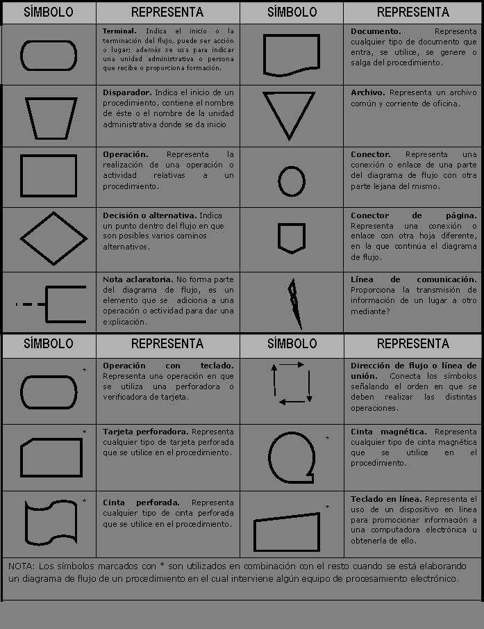 Pc soporte diagramas de flujo en soporte un diagrama de flujo es de mucha utilidad sobre todo en el rea de soporte a distancia debido a que con estos se puede organizar la informacin ccuart Choice Image