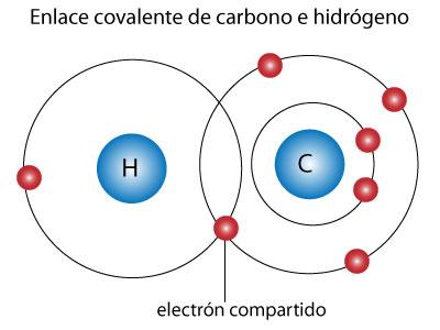 Ejemplos de enlaces covalentes for Molecula definicion