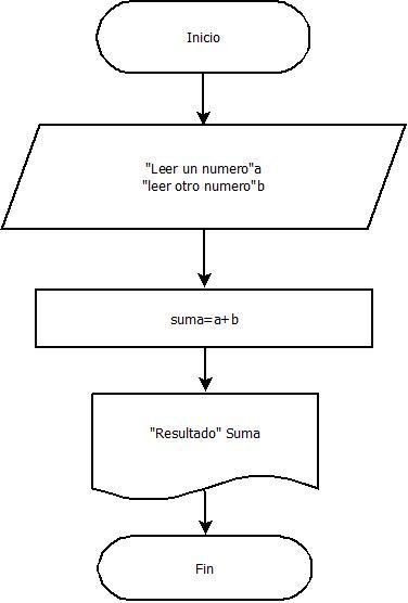 Algoritmo diagrama de flujo y pseudo codigo soporte a distancia ejemplo de diagrmas de flujo ccuart Gallery