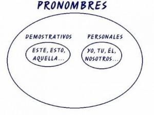 Ejemplos de pronombres