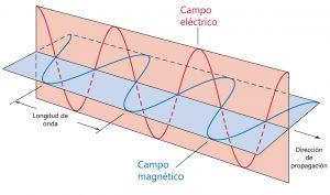 Ejemplos de ondas