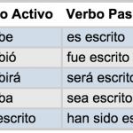 Ejemplos de voz pasiva