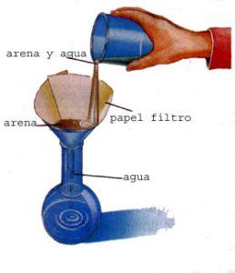 Ejemplos de filtración