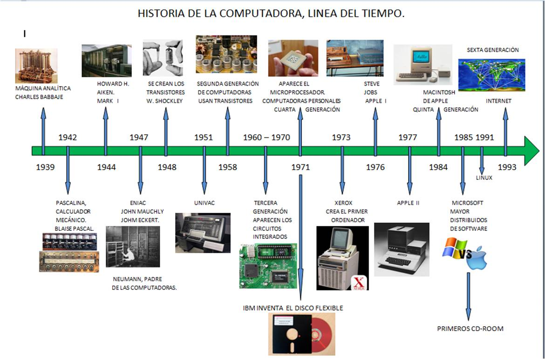 Ejemplos De Lineas Del Tiempo