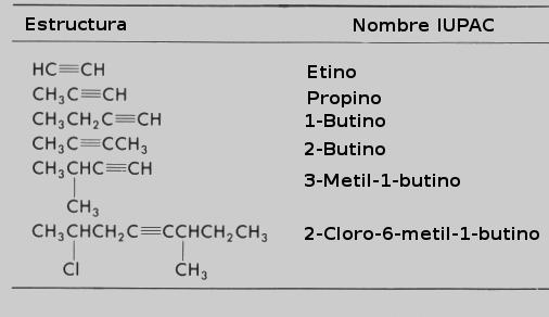 Ejemplos de alquinos