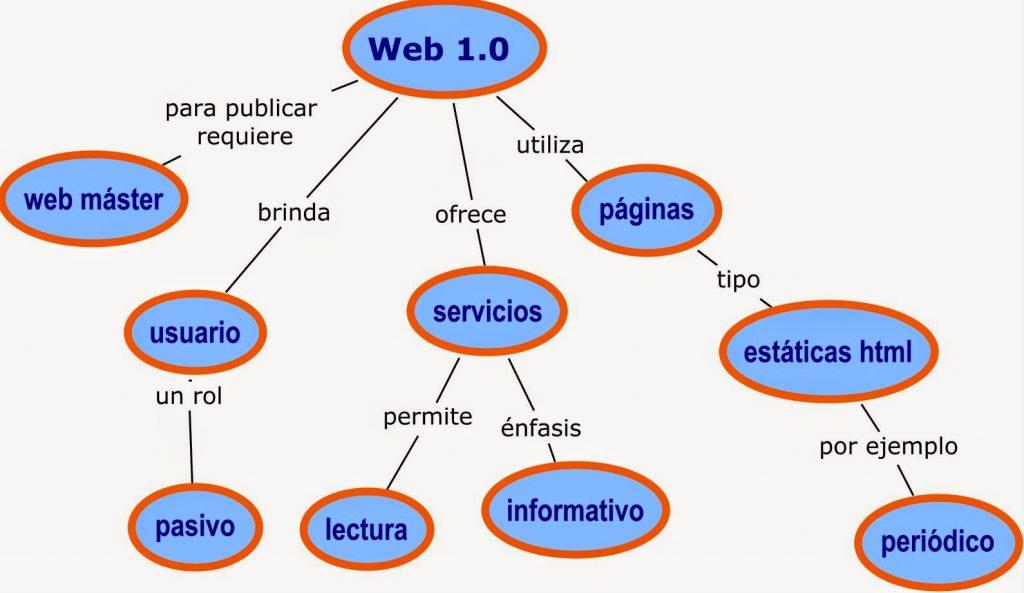 Ejemplos de Web 1.0