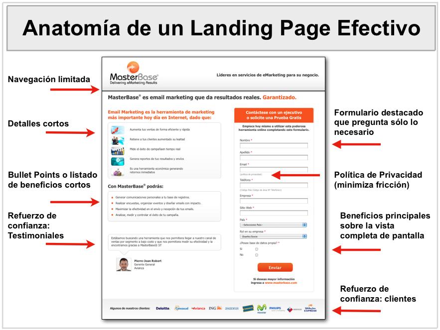 Ejemplos de landing page