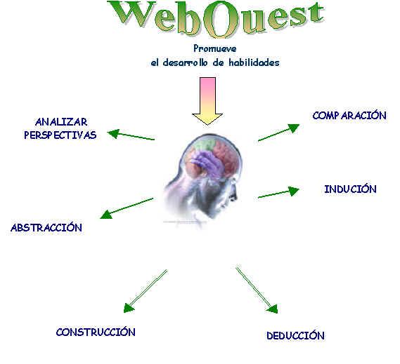 Ejemplos de webquest