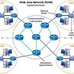 Ejemplos de redes WAN
