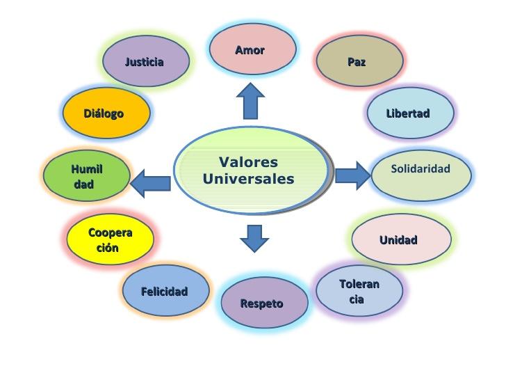 Ejemplos de valores universales