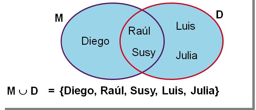Ejemplos de union de conjuntos
