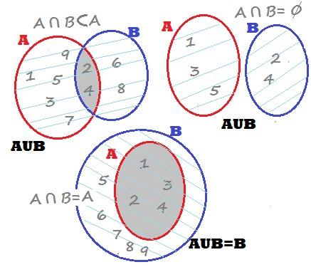 Ejemplos de unin de conjuntos conjuntos pueden ser de 3 formas segn tengan algunos elementos en comn parte de la interseccin ningn elemento en comn o un conjunto incluido ccuart Gallery