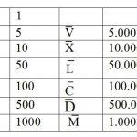 Ejemplos de Números Romanos