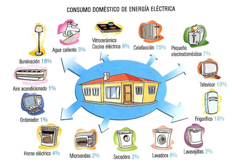 Ejemplos de ahorro de energ a for Cuarto mas empresa