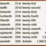 Ejemplos de Números Ordinales en Inglés
