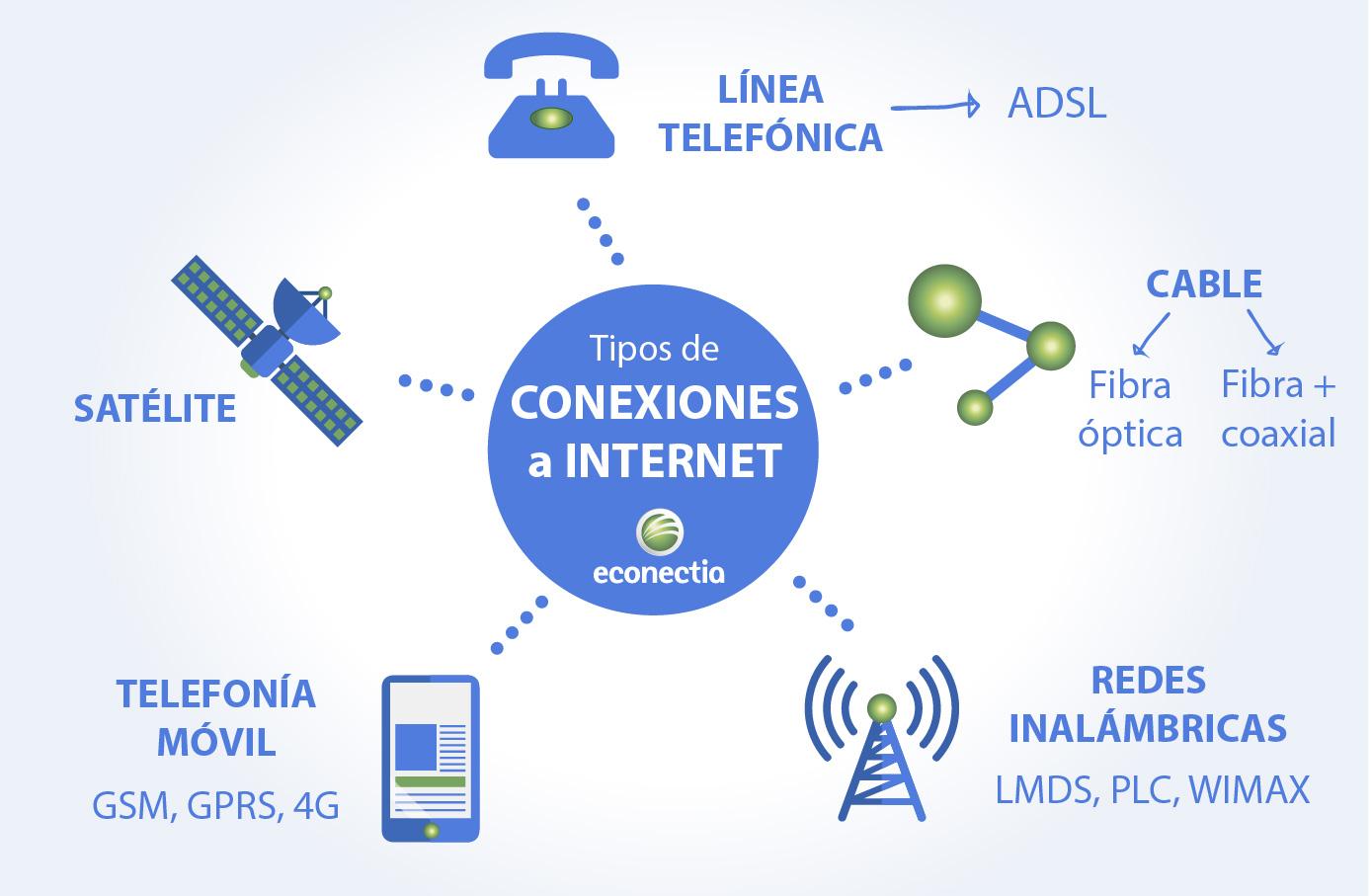 Ejemplos de Conexión a Internet