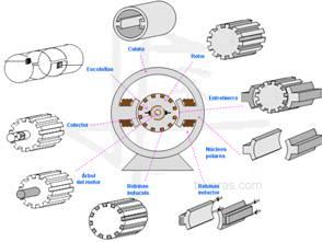 Ejemplos de máquinas eléctricas