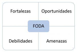 ejemplos de análisis FODA