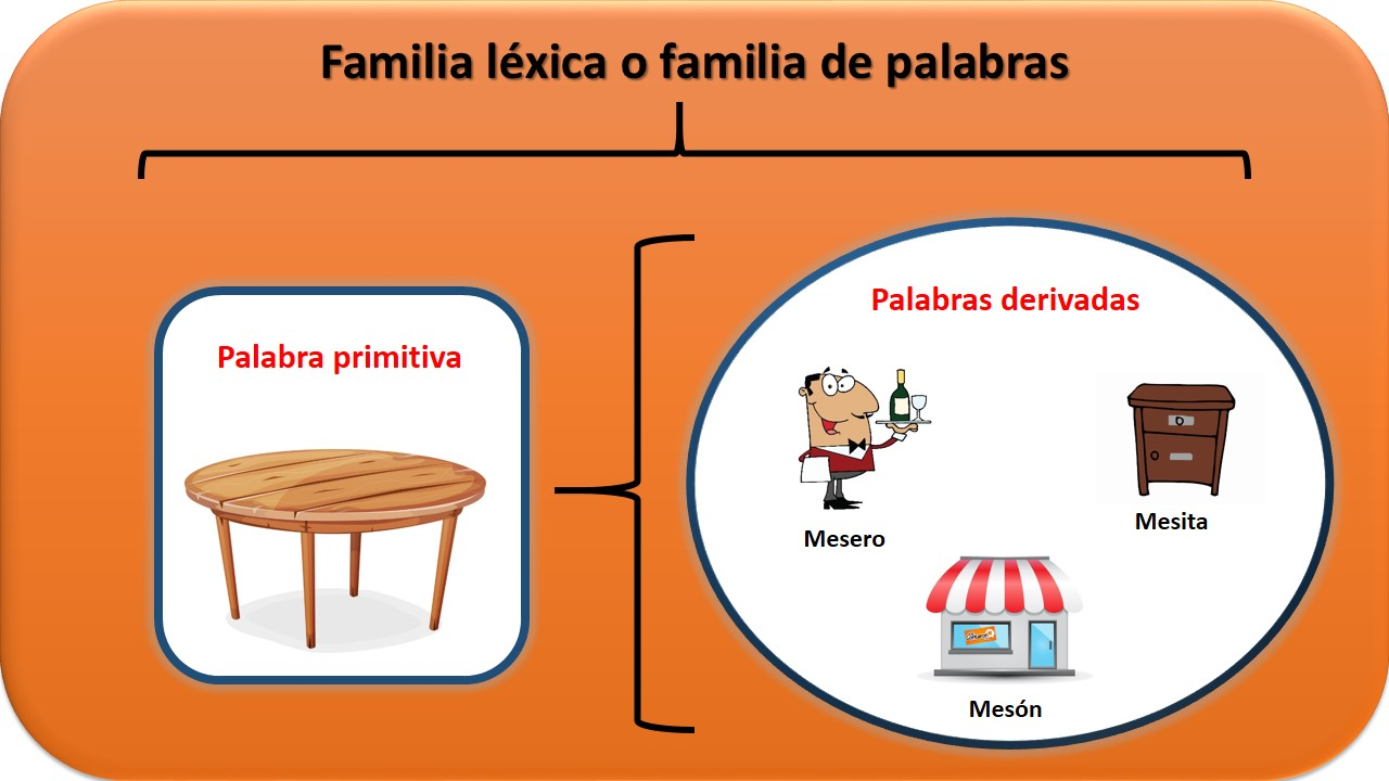 50 ejemplos de familia l xica for Significado de la palabra arbol