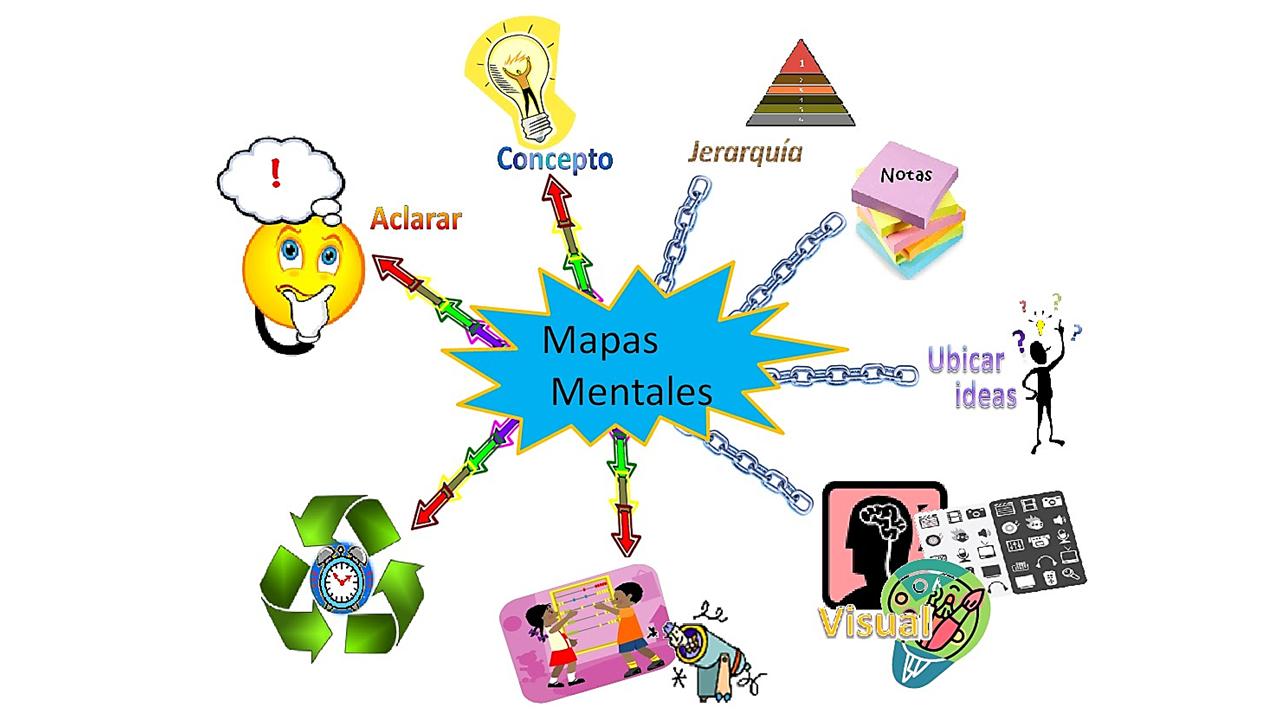Que Es Un Mapa Mental Ejemplo.3 Ejemplos De Mapas Mentales