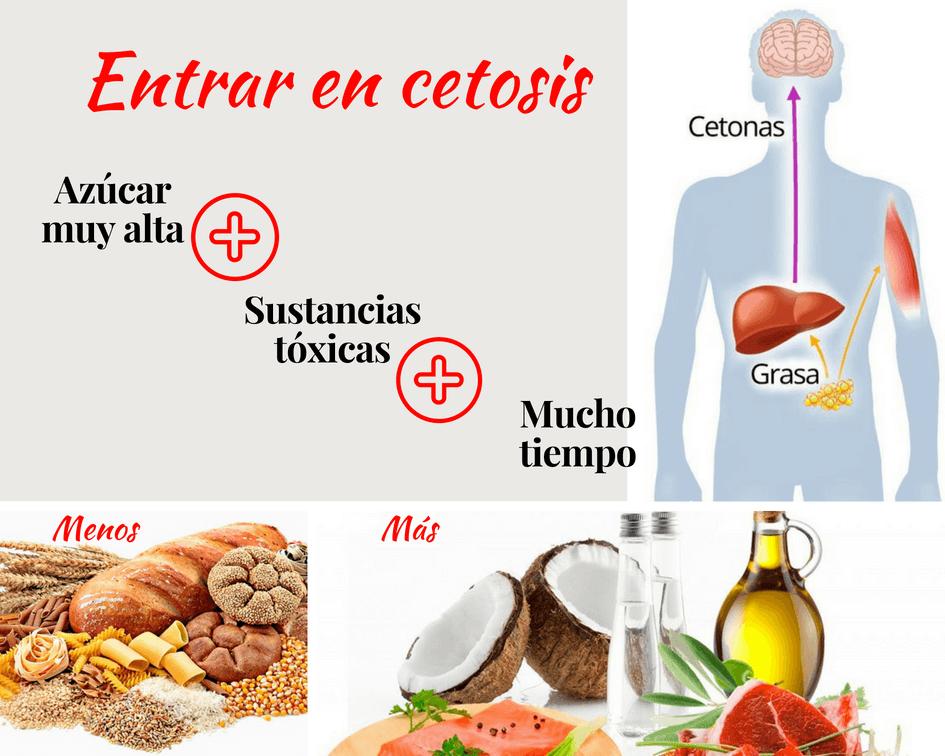 ¿está bien la gelatina en la dieta cetosis?