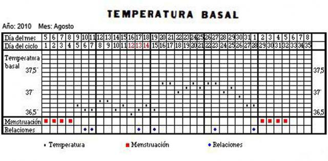 Tabla temperatura basal