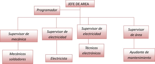 Estructura organizacional de departamento de mantenimiento